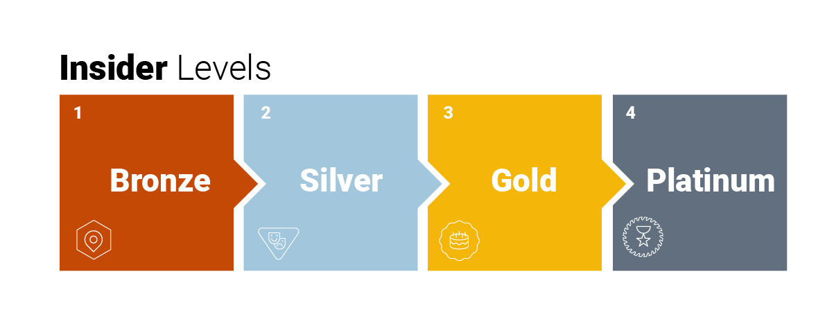 Insider HQ Levels-Bronze, Silver, Gold, Platinum