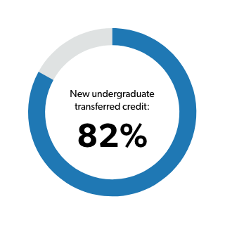 New undergraduates are awarded an average of 82% transferred credit